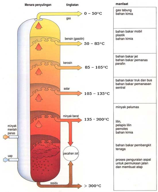 distilasi minyak bumi